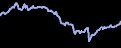 sherwinw chart