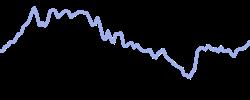 shopify chart
