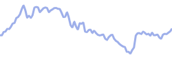 chart trend shopify