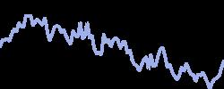 sinopec chart