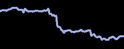 chart trend slv