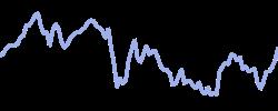 chart trend socialmediablend