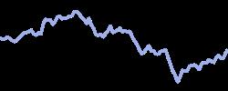 southwestair chart