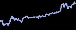 chart trend soybean