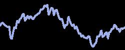 spain35 chart