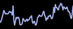 sprintcorp chart