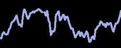 chart trend spy