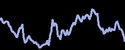 chart trend sqqq