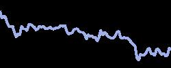 chart trend sugar