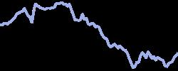 taiwansemi chart