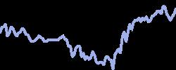 chart trend tbond30