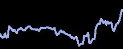 tech100 chart