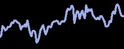 telefonica chart