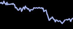 thales chart