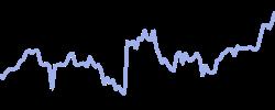 tmobile chart