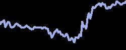 chart trend tnote10