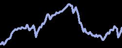 total chart