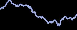 toyota chart