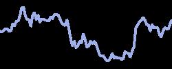 twilio chart