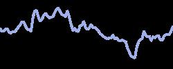 chart trend uberx1