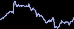 ubs chart