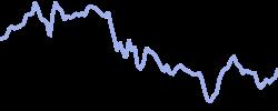 uipath chart