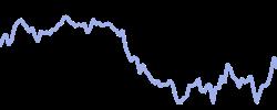 uk100 chart