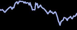 unitedair chart