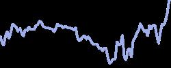 chart trend usa30