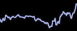 chart trend usa500