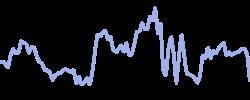 chart trend usdchf