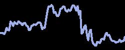 chart trend usdjpy