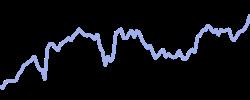 chart trend ustechblend