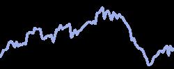 veolia chart