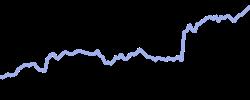 chart trend visax1