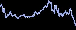 vixx chart