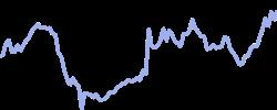 vodafone chart