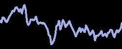 walgreens chart