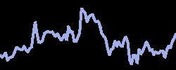 wellsfargo chart