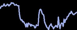 westpac chart