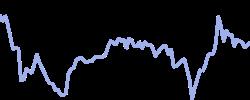 chart trend wheat