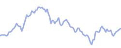 wishcom chart