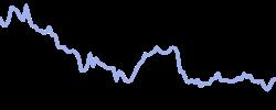 wizzair chart