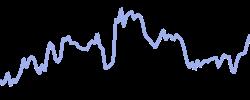 xerox chart