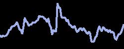 xilinx chart