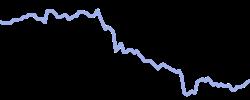 xpeng chart